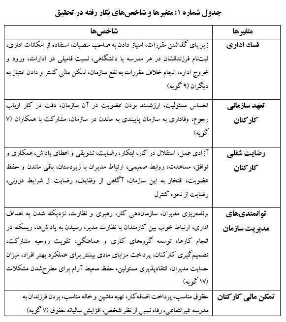 636596704983395169 - توصیفی از وضعیت فساد اداری در شهر یزد - یزد, فساد اقتصادی, فساد اداری, شفافیت