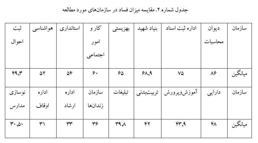 636596704990582736 - توصیفی از وضعیت فساد اداری در شهر یزد - یزد, فساد اقتصادی, فساد اداری, شفافیت