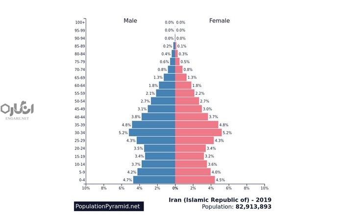 157060330 - چگونه سیاستگذاریهای اجتماعی، کشورها را از بحرانهای اپیدمیک نجات میدهد؟ - هرم سنی جمعیتی, نظام سرمایهداری, مستمریبگیران, کووید-19, کرونا و سالمندی, کرونا و پیری, کرونا, سیاستگذاری اجتماعی, سیاست اجتماعی, خدمات رفاهی, تأمین اجتماعی کرونا, بیمه بیکاری, بحران اپیدمیک, COVID-19