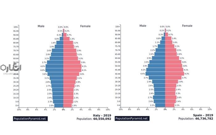 pyramid1 - چگونه سیاستگذاریهای اجتماعی، کشورها را از بحرانهای اپیدمیک نجات میدهد؟ - هرم سنی جمعیتی, نظام سرمایهداری, مستمریبگیران, کووید-19, کرونا و سالمندی, کرونا و پیری, کرونا, سیاستگذاری اجتماعی, سیاست اجتماعی, خدمات رفاهی, تأمین اجتماعی کرونا, بیمه بیکاری, بحران اپیدمیک, COVID-19