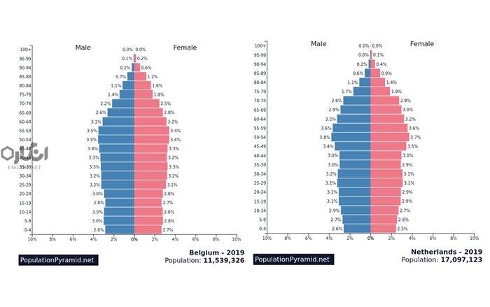 pyramid2 - چگونه سیاستگذاریهای اجتماعی، کشورها را از بحرانهای اپیدمیک نجات میدهد؟ - هرم سنی جمعیتی, نظام سرمایهداری, مستمریبگیران, کووید-19, کرونا و سالمندی, کرونا و پیری, کرونا, سیاستگذاری اجتماعی, سیاست اجتماعی, خدمات رفاهی, تأمین اجتماعی کرونا, بیمه بیکاری, بحران اپیدمیک, COVID-19